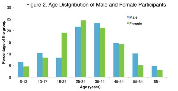 Age_distribution_male-female_participants_600px