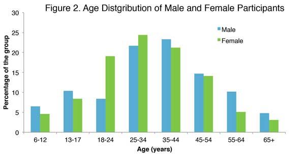 Age_distribution_male-female_participants_600px