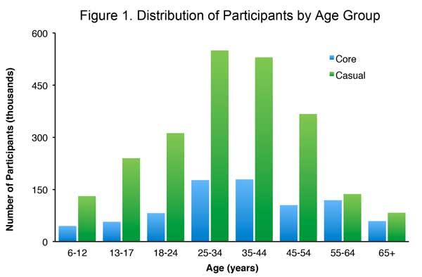 Scuba_participants_by_age_group_600px