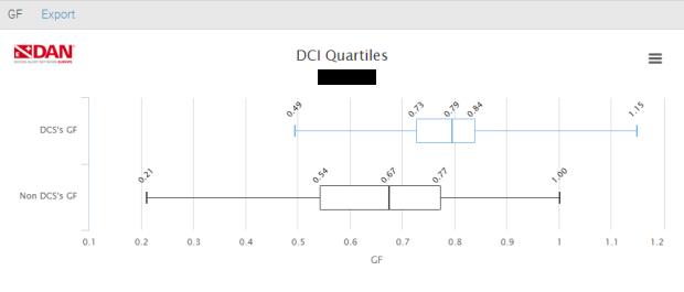 DCI quartiles